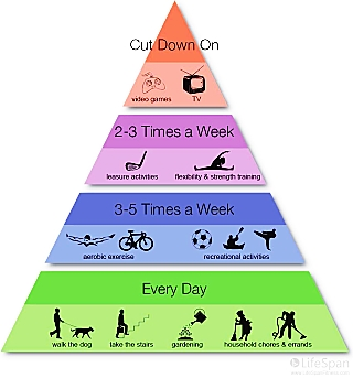 physical-activity-pyramid_opt (1)